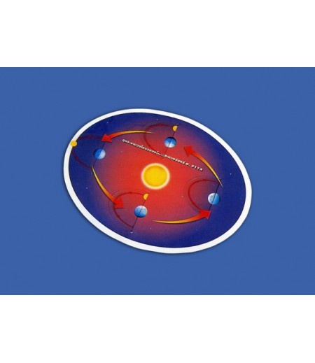 ชุดระนาบวงโคจรของโลกและดวงจันทร์